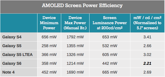 Samsung-Super-AMOLED-Display-Power-Efficiency