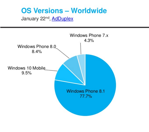 Windows-Phone-8.1-was-the-build-most-used-by-Windows-Phone-users